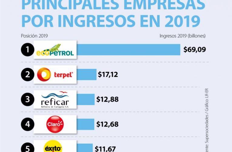 Las 1.000 empresas más grandes de Colombia vendieron $754 billones durante 2019 – La República